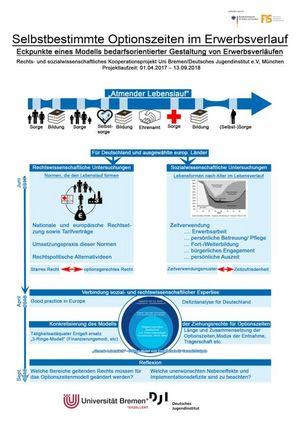 Poster Selbstbestimmte Optionszeiten im Erwerbsverlauf
