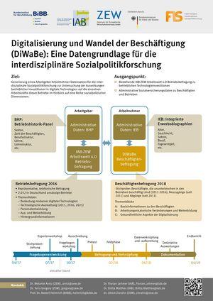 Poster: Digitalisierung und Wandel der Beschäftigung